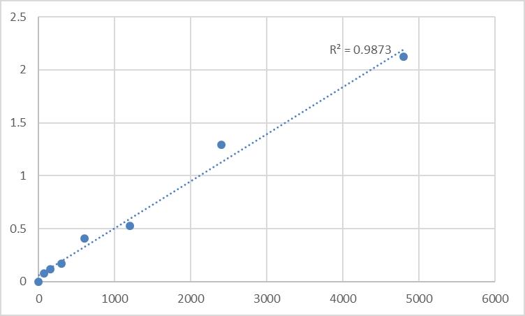 Fig.1. Rat DCN1-like protein 5 (DCUN1D5) Standard Curve.
