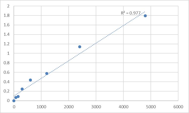 Fig.1. Rat DCN1-like protein 3 (DCUN1D3) Standard Curve.