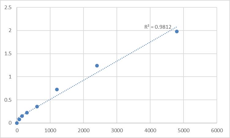 Fig.1. Rat Deoxycytidine kinase (DCK) Standard Curve.