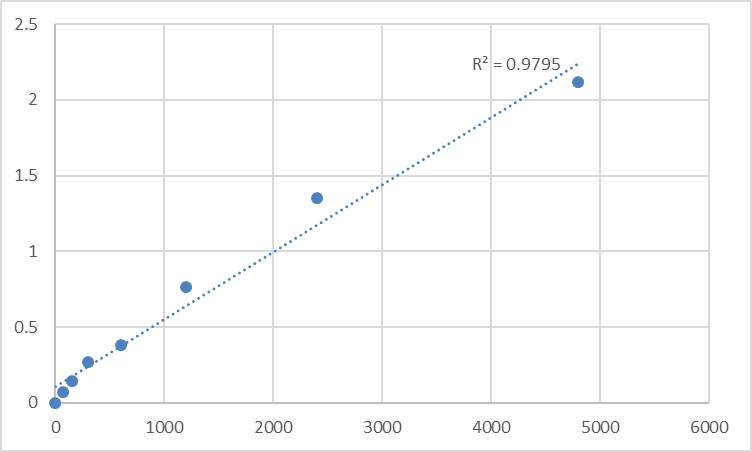 Fig.1. Rat DAZ-associated protein 2 (DAZAP2) Standard Curve.