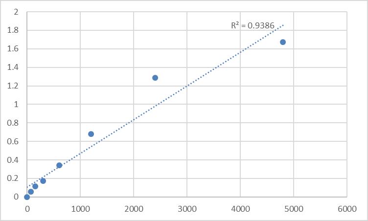 Fig.1. Rat Death domain-associated protein 6 (DAXX) Standard Curve.