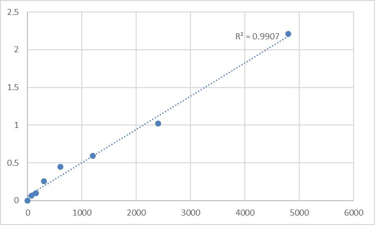 Fig.1. Rat Diacyl glycerol (DAG/DG) Standard Curve.