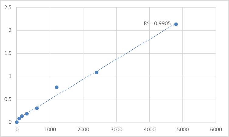 Fig.1. Rat Protein CYR61 (CYR61) Standard Curve.