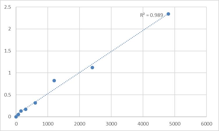 Fig.1. Rat 25-hydroxycholesterol 7-alpha-hydroxylase (CYP7B1) Standard Curve.