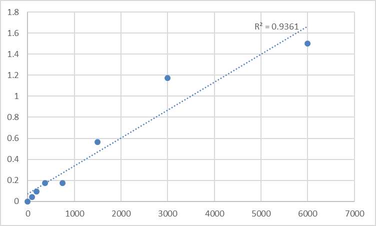 Fig.1. Rat Cytochrome P450, family 7, subfamily A, polypeptide 1 (CYP7A1) Standard Curve.