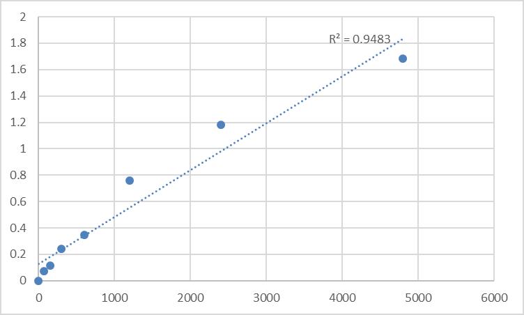 Fig.1. Rat Cytochrome P450 (CYP450) Standard Curve.