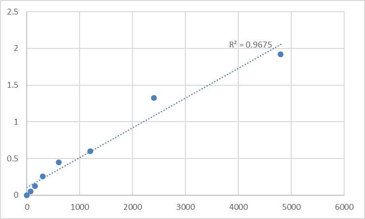 Fig.1. Rat Cytochrome P450 2E1 (CYP2E1) Standard Curve.