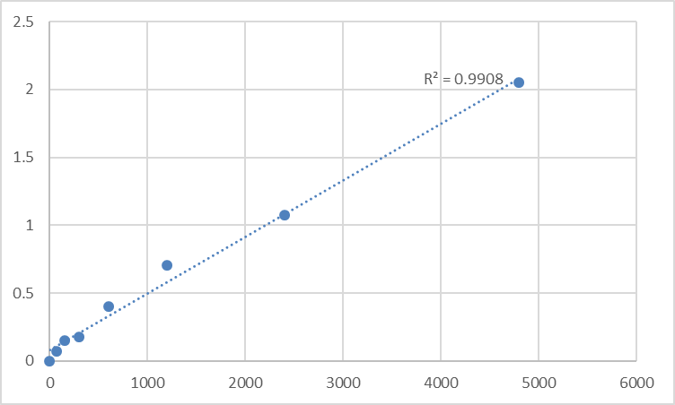 Fig.1. Rat Cytochrome c (CYCS) Standard Curve.