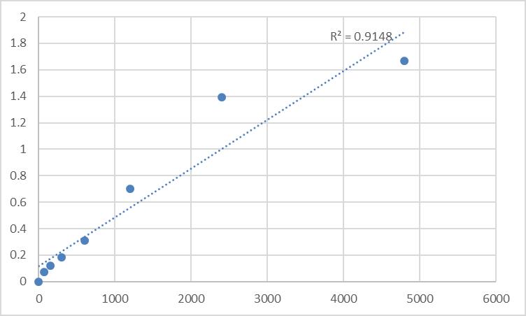 Fig.1. Rat Neuferricin (CYB5D2) Standard Curve.