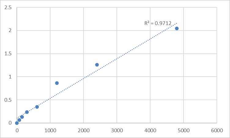 Fig.1. Rat Cytochrome b5 type B (CYB5B) Standard Curve.