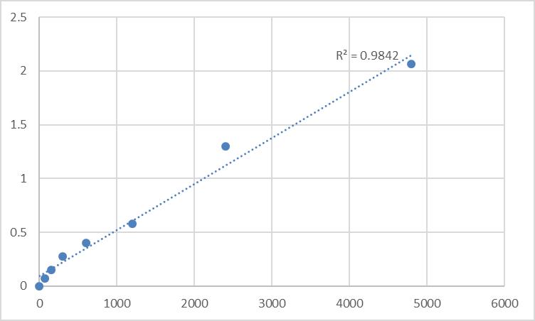 Fig.1. Rat Parafibromin (CDC73) Standard Curve.