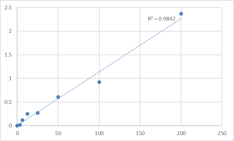 Fig.1. Rat Prostaglandin E2 (PG-E2) Standard Curve.
