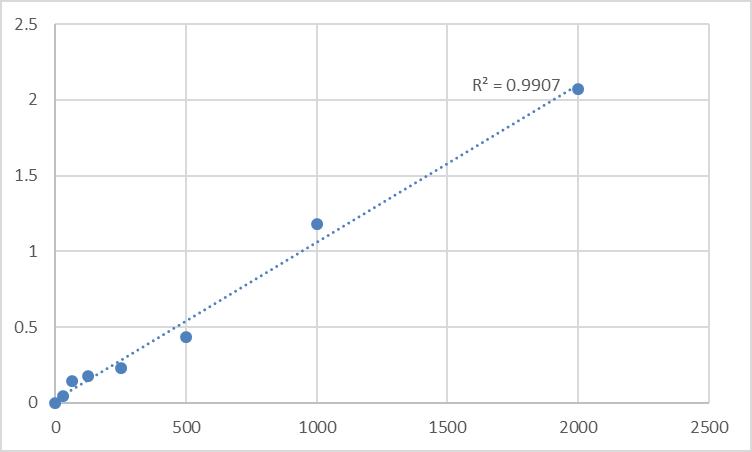 Fig.1. Rat C-type natriuretic peptide (CNP) Standard Curve.