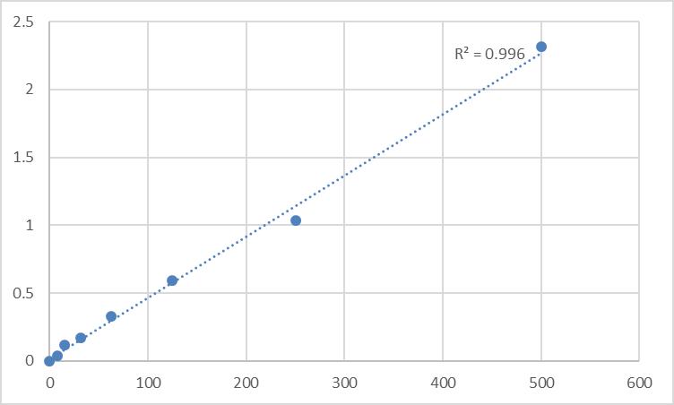 Fig.1. Rat Nidogen-2 (NID2) Standard Curve.