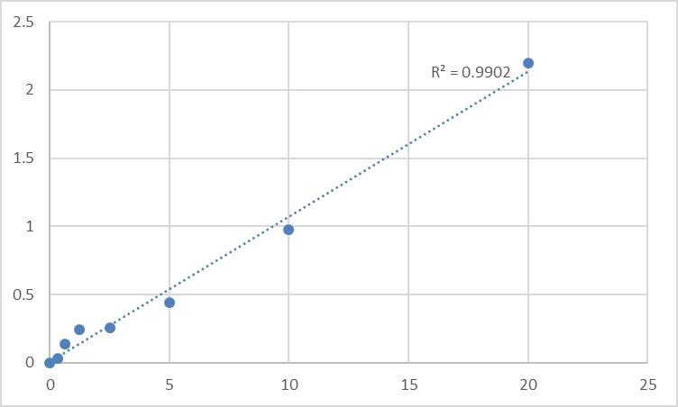 Fig.1. Rat Nuclear factor-kappa B (NF-kB) Standard Curve.