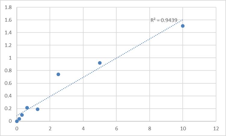 Fig.1. Rat Matrix metalloproteinase 13 (MMP-13) Standard Curve.