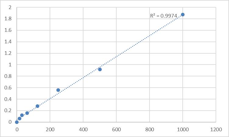 Fig.1. Rat Heparin-binding EGF-like growth factor (HBEGF) Standard Curve.