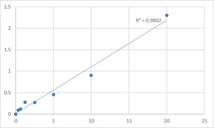 Fig.1. Rat Glycine receptor subunit alpha-2 (GLRA2) Standard Curve.