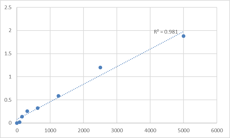 Fig.1. Rat Glial cell line-derived neurotrophic factor (GDNF) Standard Curve.