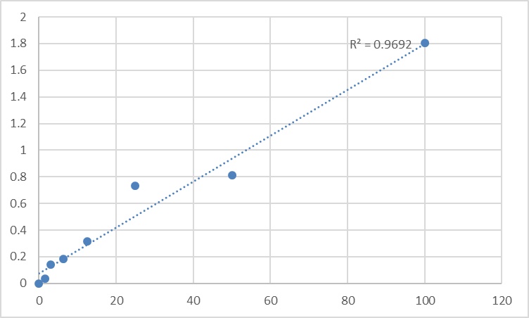 Fig.1. Rat Fibrinogen alpha chain (FGA) Standard Curve.
