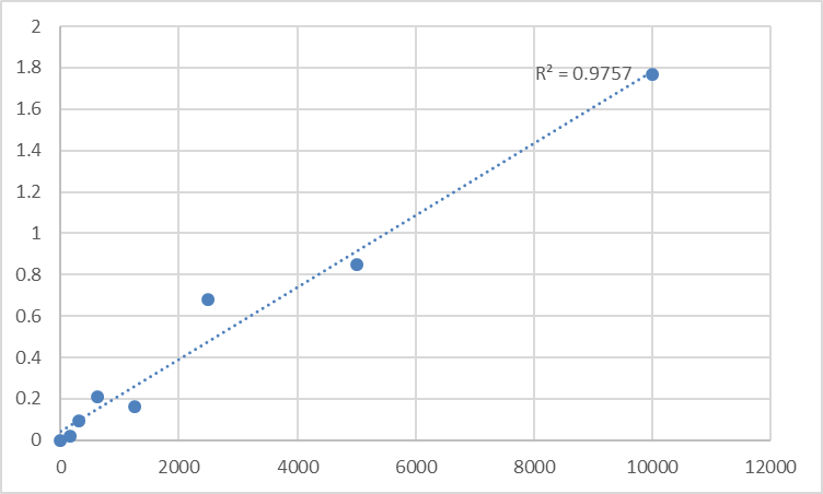 Fig.1. Rat C-telopeptide of collagen (CTX) Standard Curve.