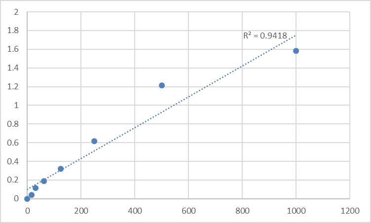 Fig.1. Rat Corticotropin releasing hormone (CRH) Standard Curve.