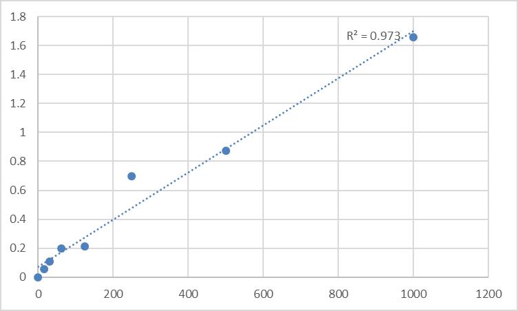 Fig.1. Rat Monocyte chemotactic protein 3 (MCP-3) Standard Curve.
