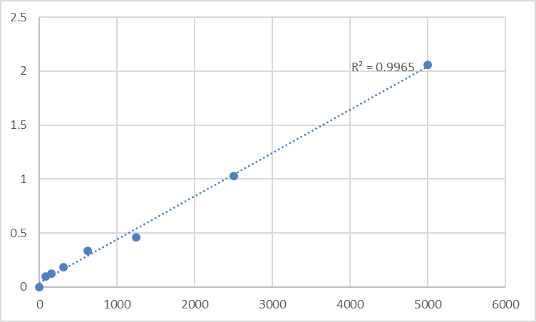 Fig.1. Rat Clara cell protein (CC16) Standard Curve.