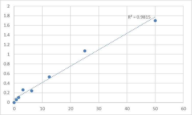Fig.1. Rat Plasminogen activator inhibitor 1 (PAI1) Standard Curve.