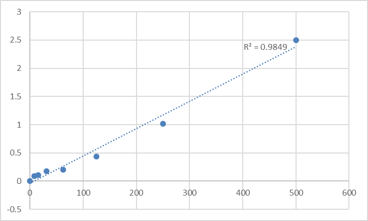 Fig.1. Rat Protein S100-A9 (S100A9) Standard Curve.