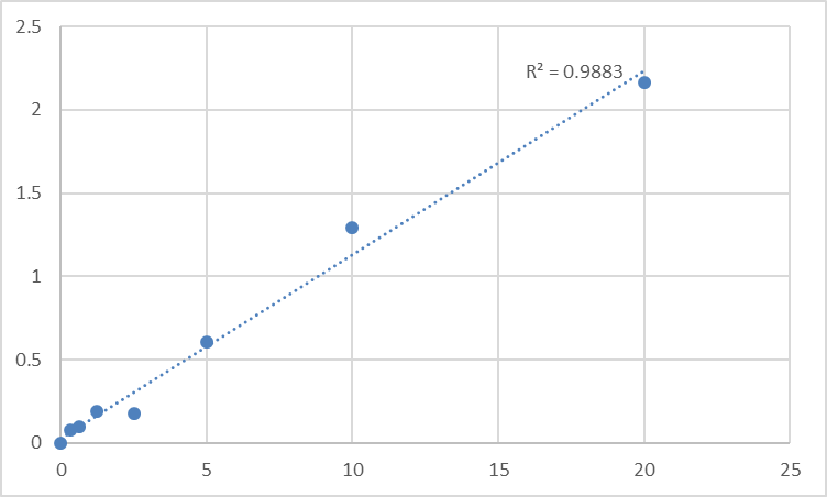 Fig.1. Rat Reticulocalbin-2 (RCN2) Standard Curve.