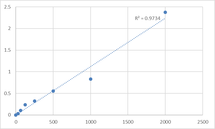 Fig.1. Rat TRNA pseudouridine synthase A, mitochondrial (PUS1) Standard Curve.
