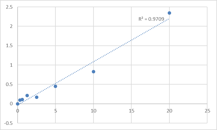 Fig.1. Rat Cyclooxygenase-2 (COX-2) Standard Curve.