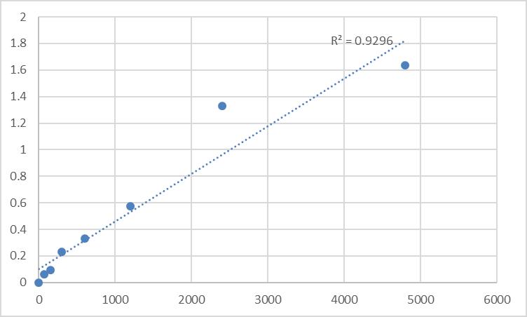 Fig.1. Rat Pre-mRNA-processing factor 19 (PRPF19) Standard Curve.