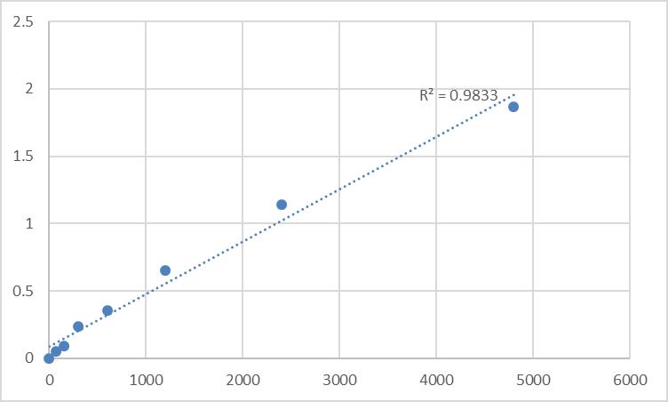 Fig.1. Rat Protamine-2 (PRM2) Standard Curve.