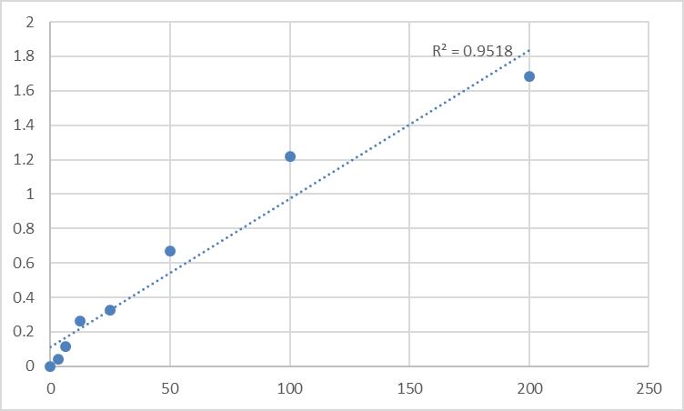 Fig.1. Rat CGMP-dependent protein kinase 2 (PRKG2) Standard Curve.