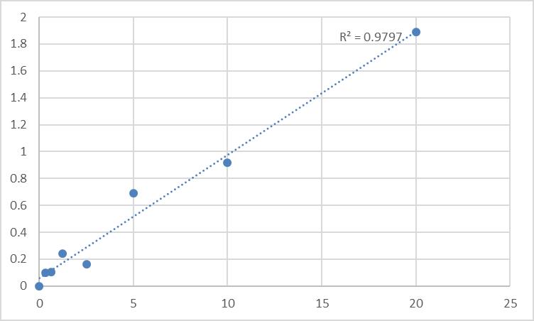 Fig.1. Rat Phenylalanine-4-hydroxylase (PAH) Standard Curve.