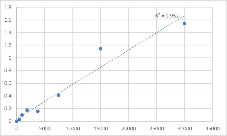 Fig.1. Rat Prolyl hydroxylases (PHD) Standard Curve.