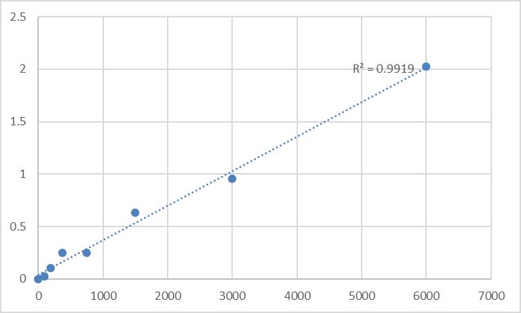 Fig.1. Rat Mannan-binding lectin serine protease 1 (MASP1) Standard Curve.