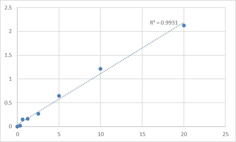 Fig.1. Rat Low-density lipoprotein receptor-related protein 2 (LRP2) Standard Curve.