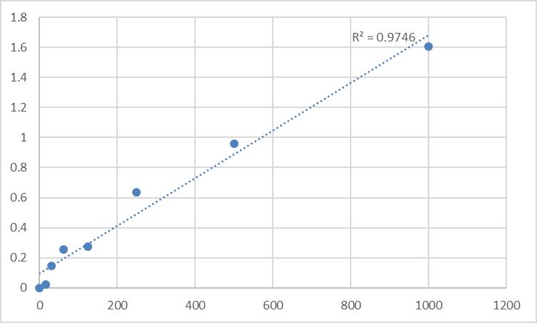 Fig.1. Rat Leucine-rich alpha-2 glycoprotein 1 (LRG1) Standard Curve.