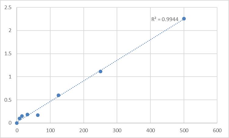 Fig.1. Rat Glucoprotein 130 (GP130) Standard Curve.