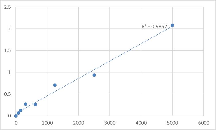 Fig.1. Rat Heat shock factor-binding protein 1 (HSBP1) Standard Curve.