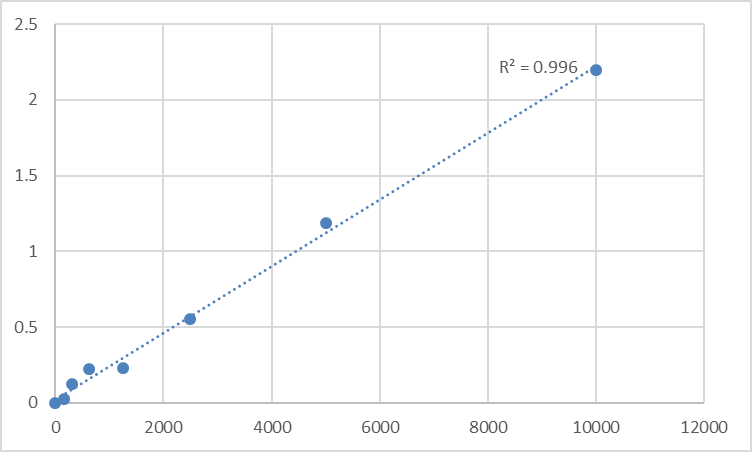 Fig.1. Rat Potassium/sodium hyperpolarization-activated cyclic nucleotide-gated channel 3 (HCN3) Standard Curve.