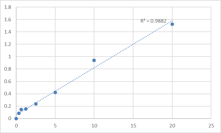 Fig.1. Rat Formin-binding protein 1 (FNBP1) Standard Curve.