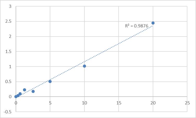 Fig.1. Rat D (2) dopamine receptor (DRD2) Standard Curve.