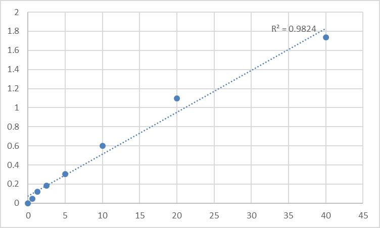 Fig.1. Rat Diamine oxidase (DAO) Standard Curve.