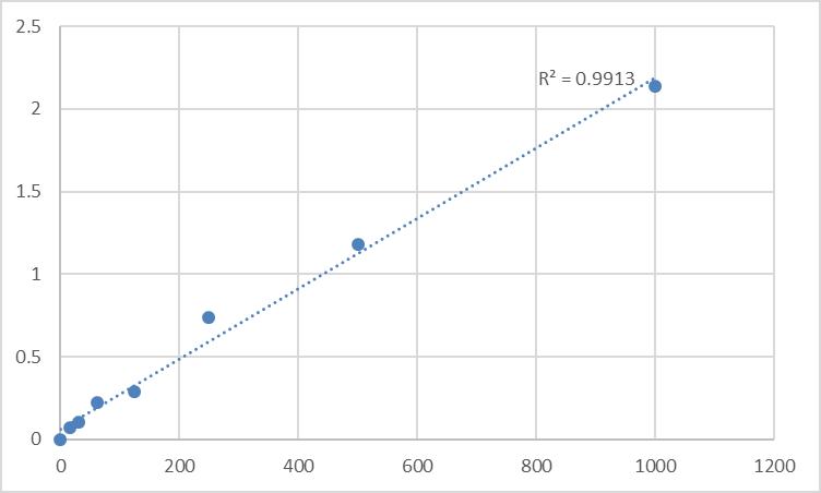 Fig.1. Rat Dopamine (DA) Standard Curve.