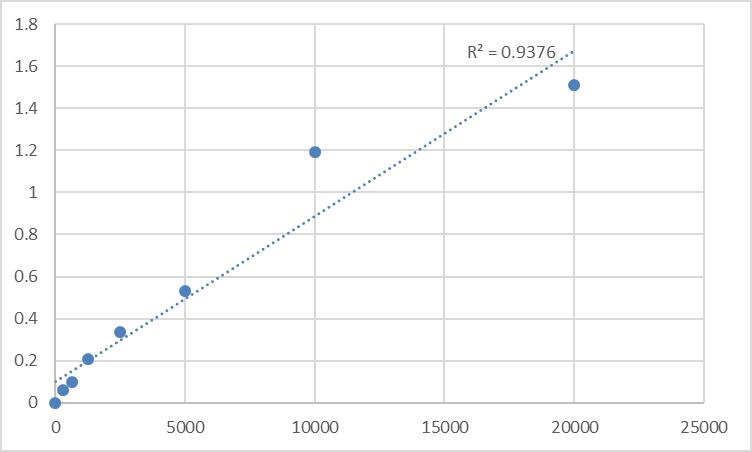 Fig.1. Rat Cyclic adenosine monophosphate (cAMP) Standard Curve.