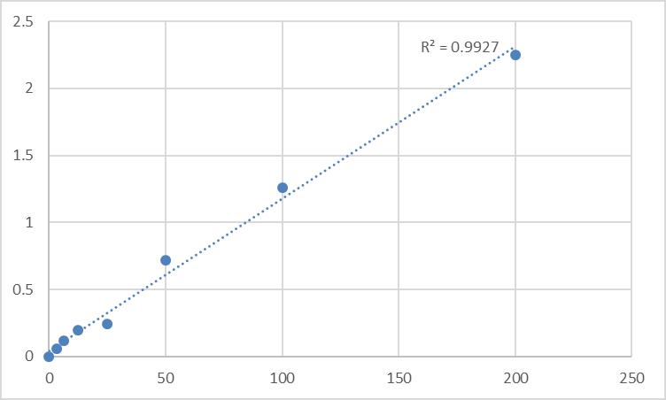 Fig.1. Rat Antithrombin III (AT III) Standard Curve.